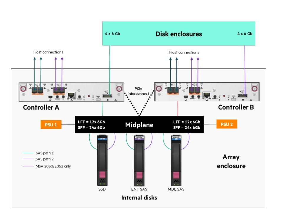 معماری ذخیره ساز MSA