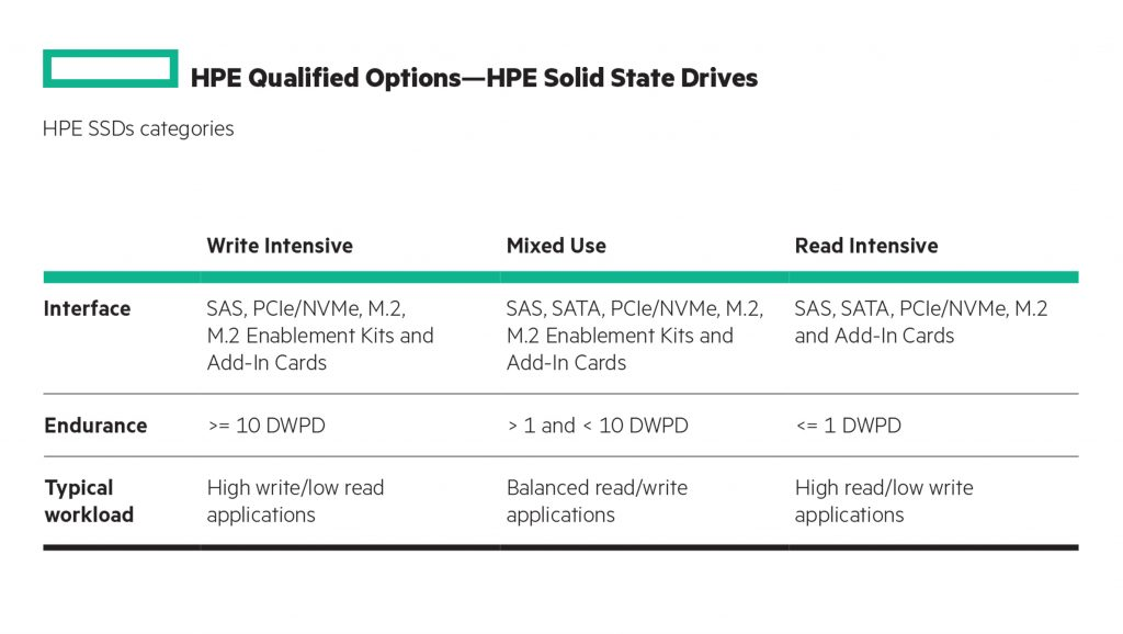 HPE SSDs categories