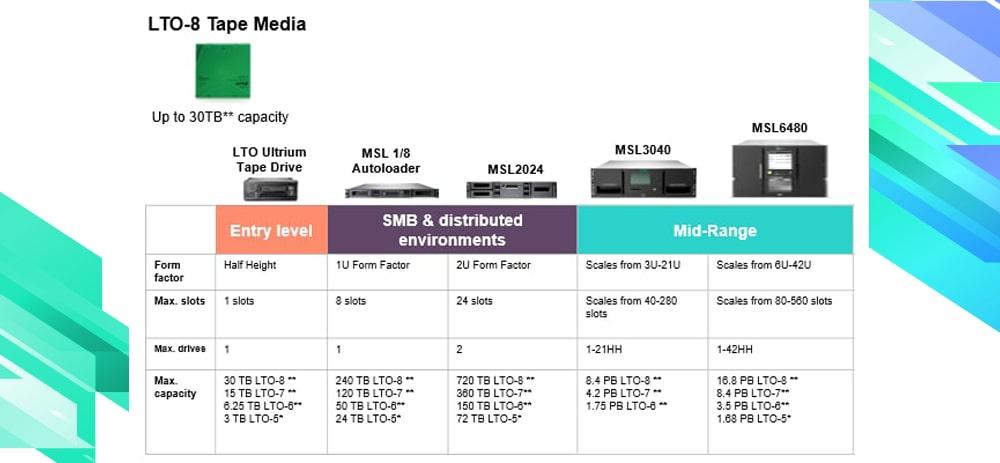 جدول مقایسه انواع ذخیره سازهای Tape Library