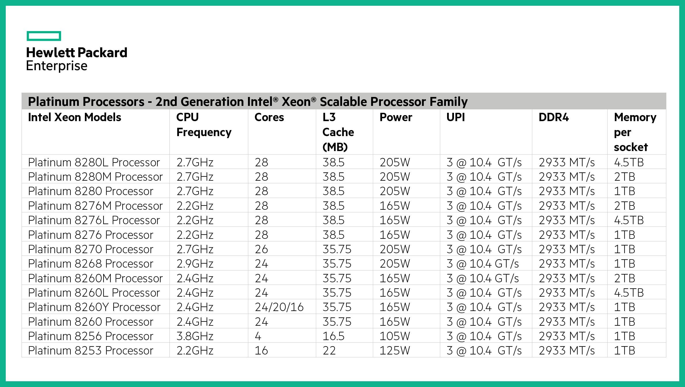 مشخصات فنی سرور پرولینت DL580 G10
